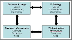 strategic-alignment1